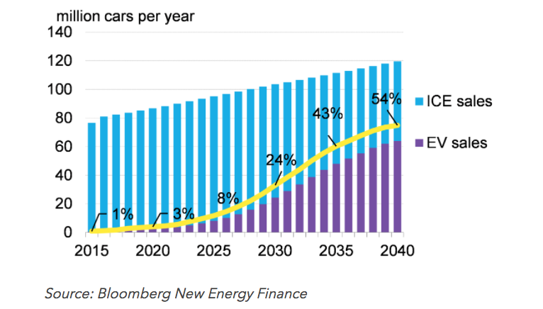 FireShot Capture 65 - Electric Vehicles to Accelerate to 54%_ - https___about.bnef.com_blog_electr